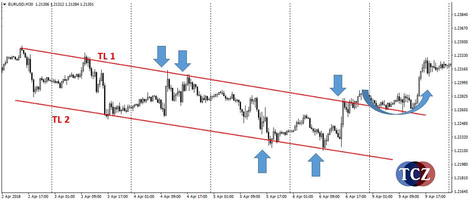 Pattern Trendový kanál
