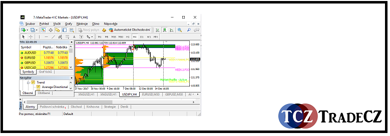 MetaTrader (MT4)
