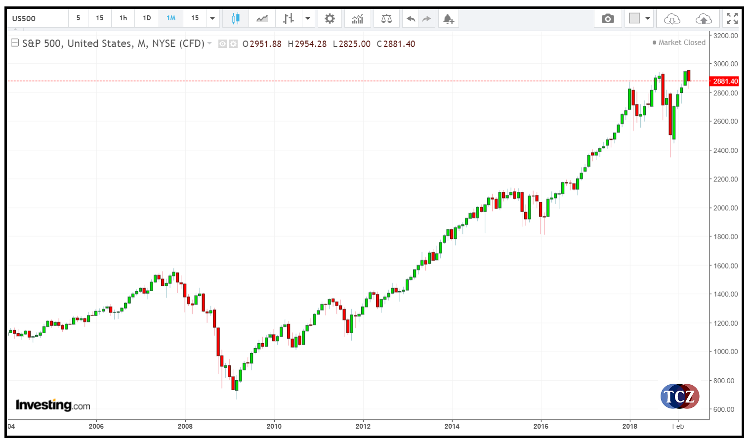 S&P 500 (US500)