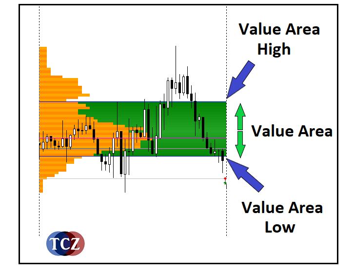 Value Area – Oblast hodnoty