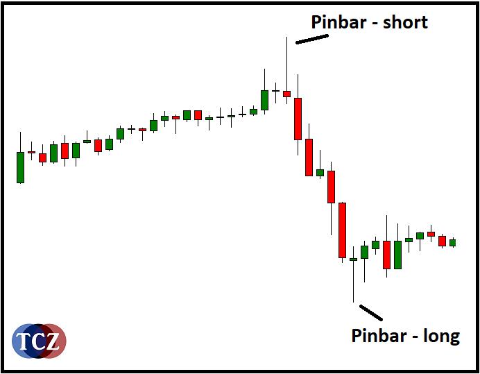 PinBar
