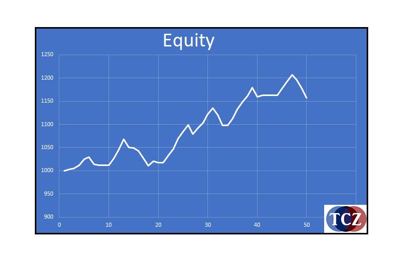 Equity (Majetek)