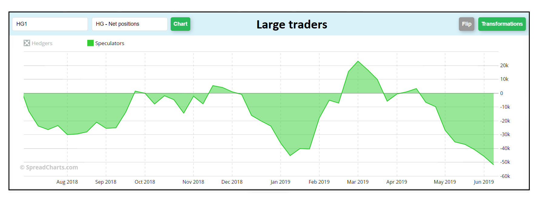 Large traders