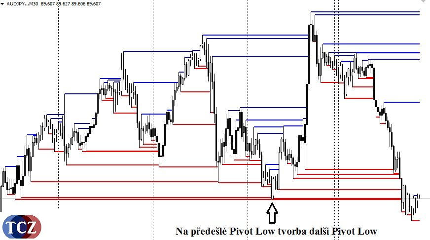Pivot High Low