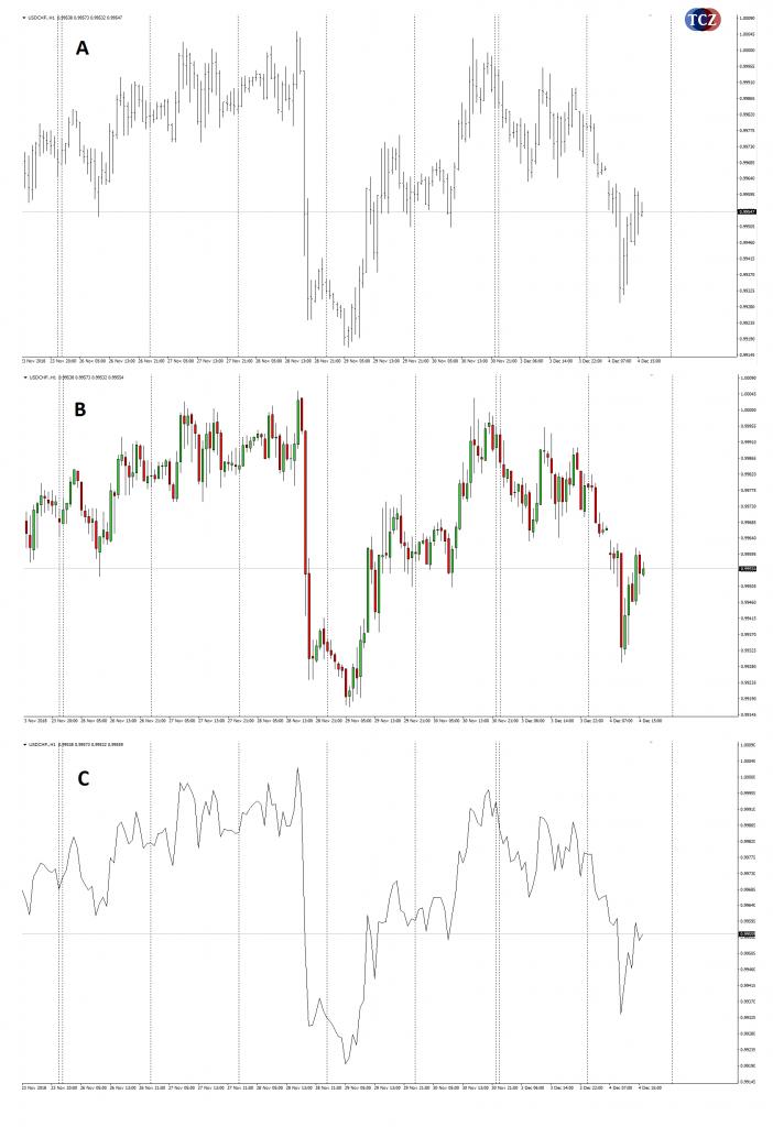 Svíčkový graf, čárový a bar chart