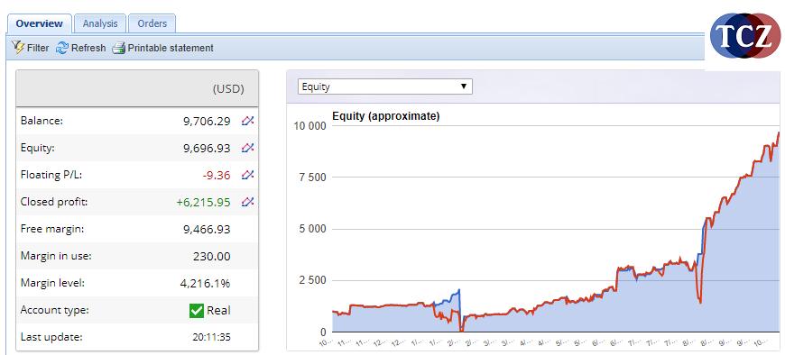 Equity reálného investičního účtu