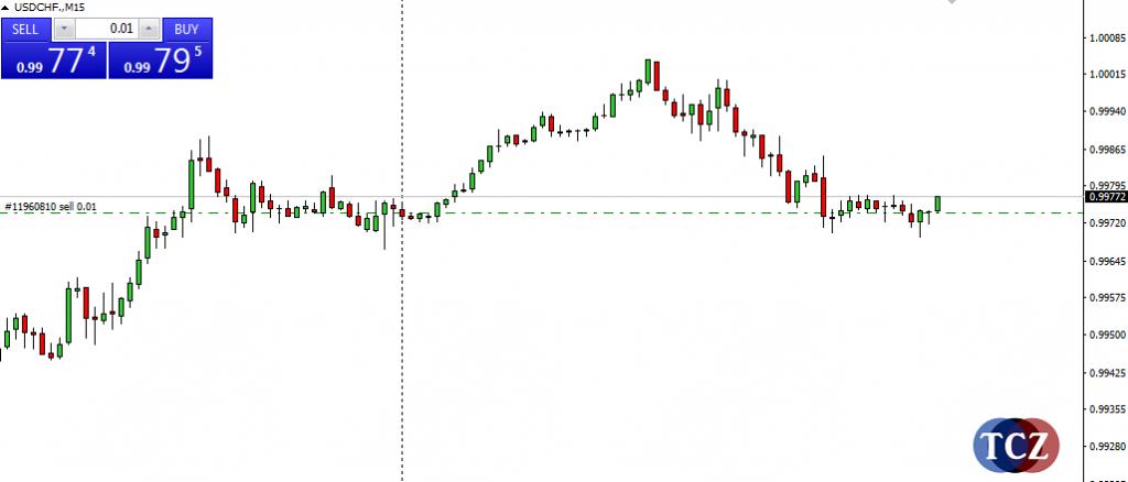 One Click trading v MT4