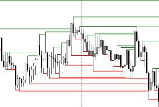 Pattern Pivot High / Low