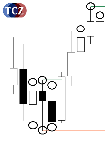 Pattern Pivot High / Low
