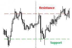 Pattern Support a Resistance