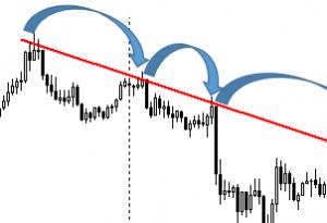 Pattern Trendline