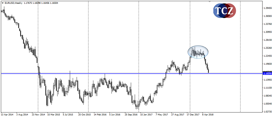 Forex – EURUSD – Weekly/Daily
