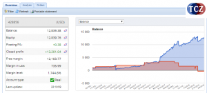 Analýza trhů PA vizualizace