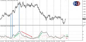 Average Directional Movement Index (ADX) indikátor