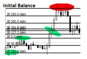 Initial Balance strategie