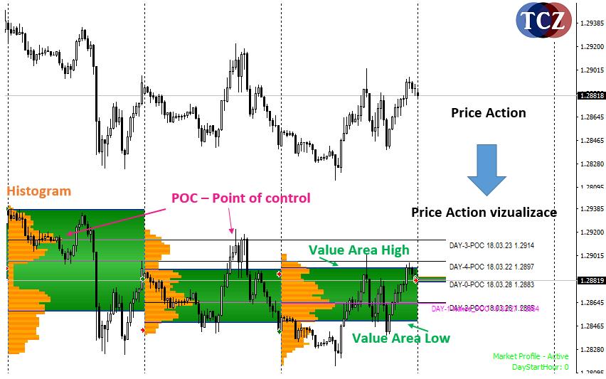 Market Profile strategie