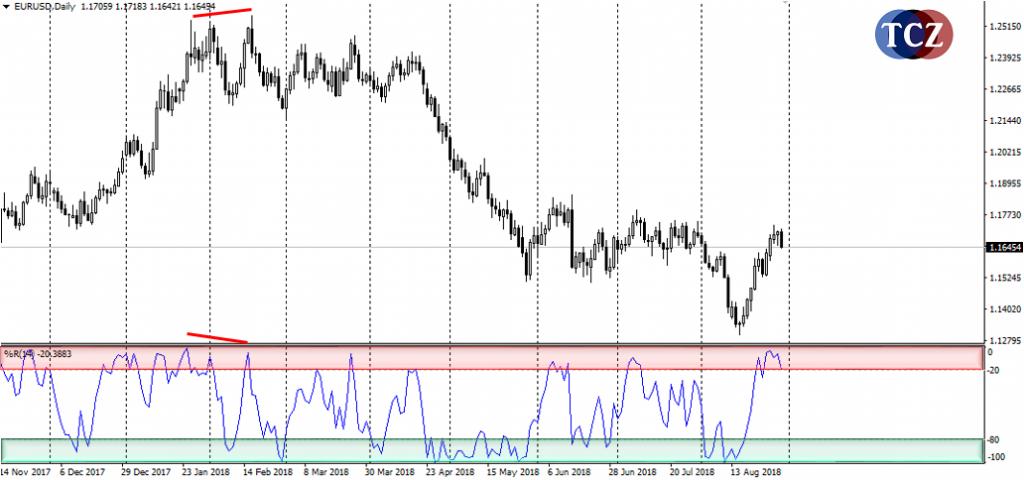 Williams´ Percent Range indikátor (%R)