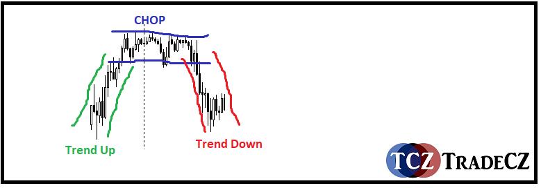 Chop nebo konsolidace trhu