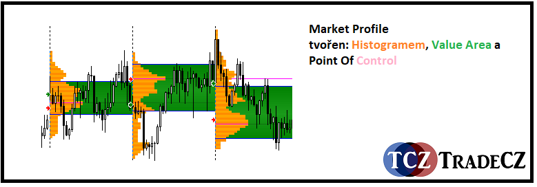 Market Profile v MT4