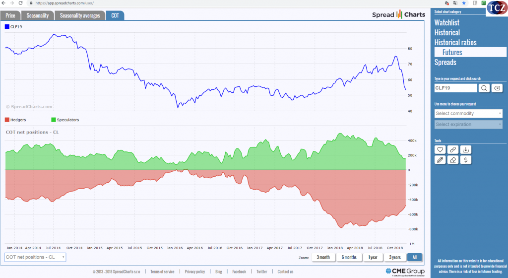 SpreadCharts COT index