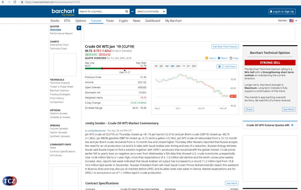 Barchart - webový portál