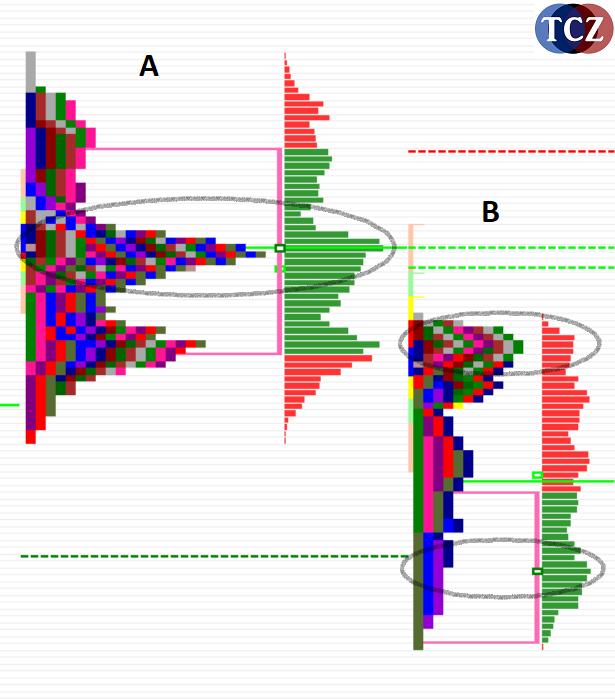 Srovnání volume a market profile