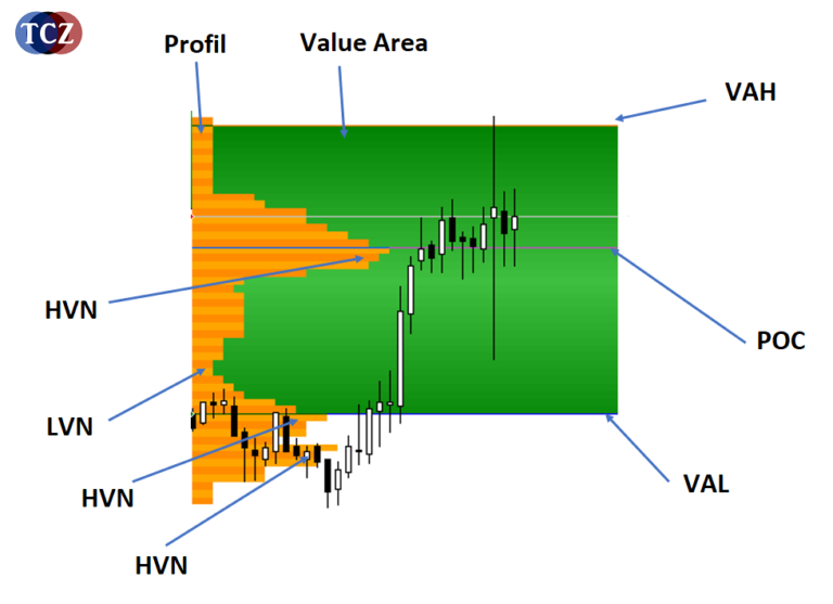 Market Profile, HVN, POC, LVN, VAL, VAH, Value Area
