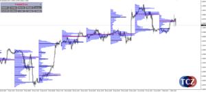 Market Profile v MetaTraderu - analýza trhu