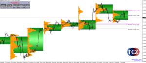 Market Profile v MetaTrader 4 - Marcus