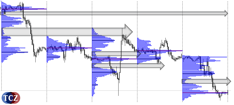 Market Profile, low volume node / area