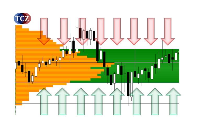 Market Profile, profilace trhu v MT4 - den D