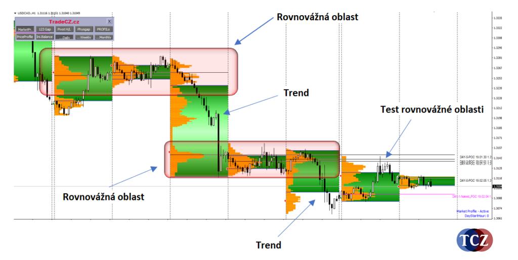 Market Profile, konsolidace a trend, rovnovážná oblast
