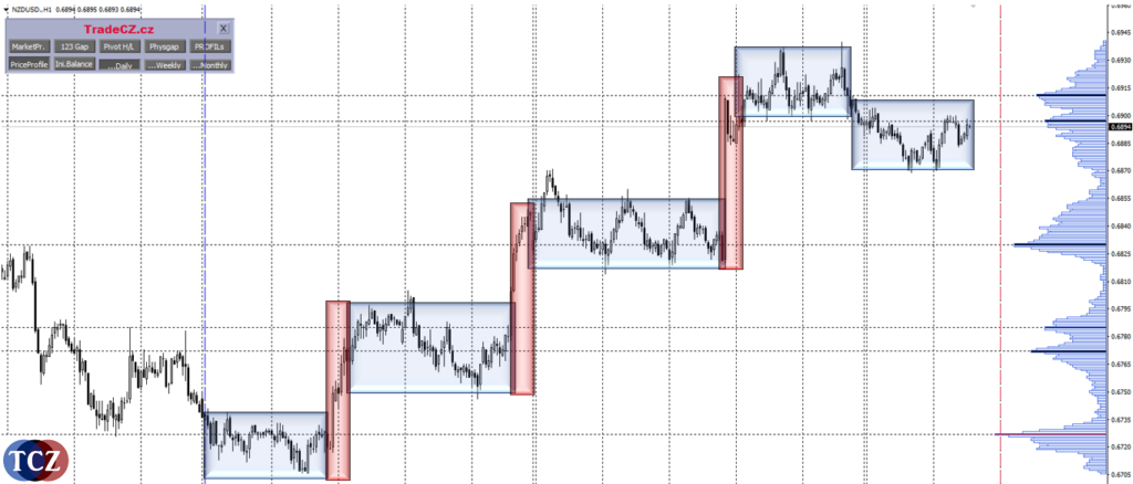 Market Profile, profilace trhu v MT4 - chop a trend