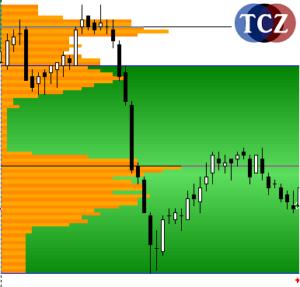 Market Profile, profilace trhu v MT4 - B profil
