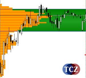 Market Profile, profilace trhu v MT4 - P profil
