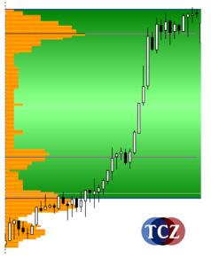 Market Profile, profilace trhu v MT4 - úzký profil