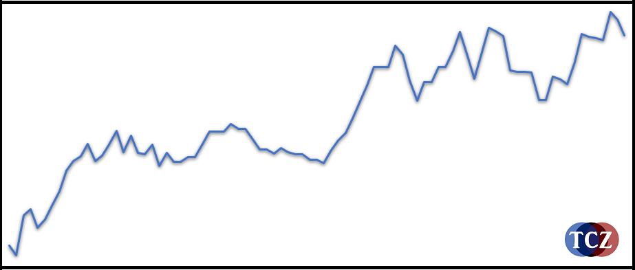Equity křivka reálného účtu, swing levely