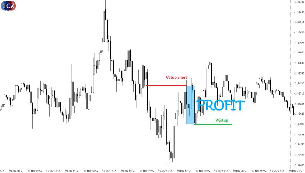 Trade v obchodní platformě MT4 - PROFIT