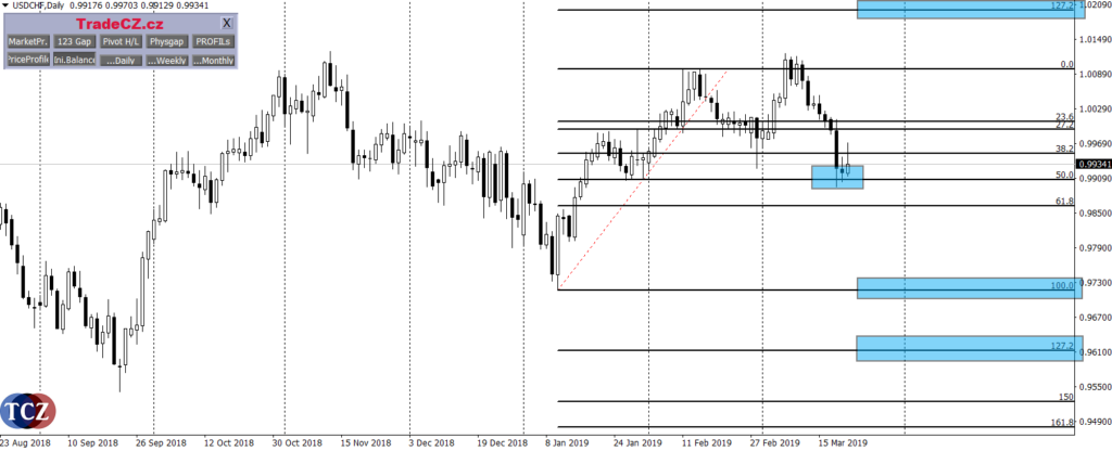 Fibonacciho posloupnost - obchodování na burze