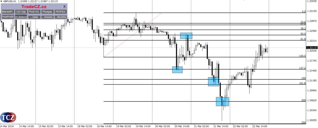 Fibonacciho posloupnost - obchodování retracement, FIBO