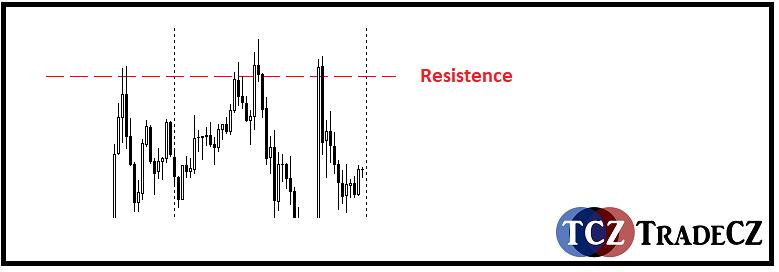 Resistence pattern burzovní