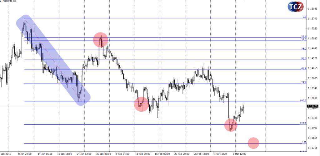 Tržní analýza s aplikací Fibonacci