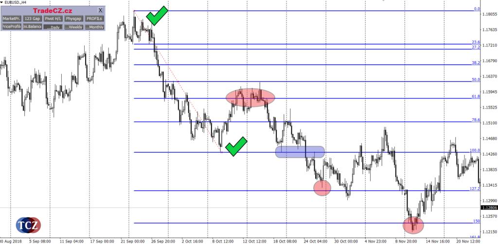 Fibonacci a swing trading
