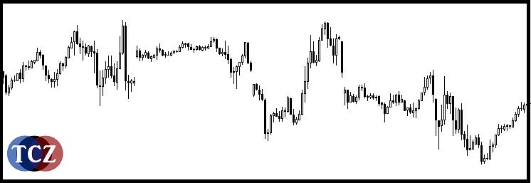 Flat - pohyb trhu do strany