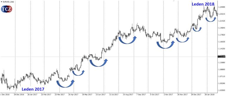 Swing low detekce v grafu MT4