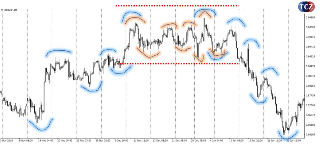 Trendové a netrendové období, swing high a swing low