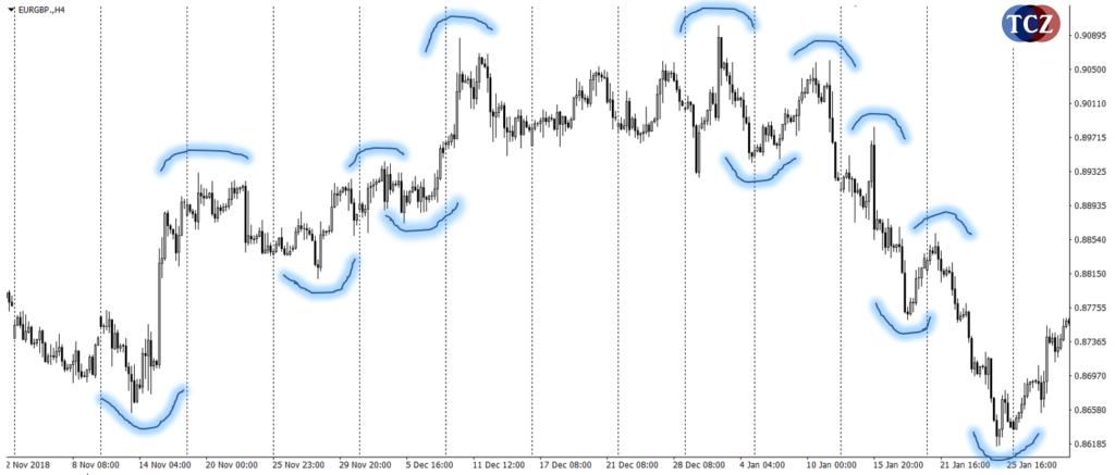 swingy na finančních trzích