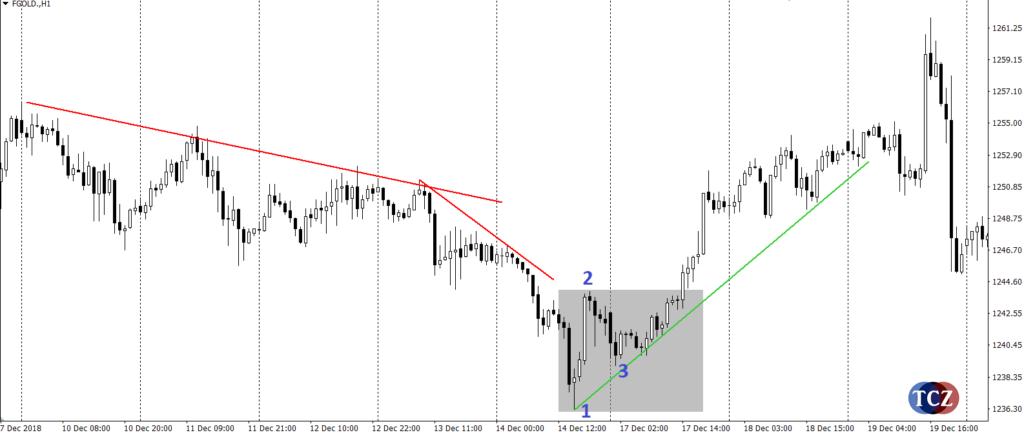 Reversal pattern 123