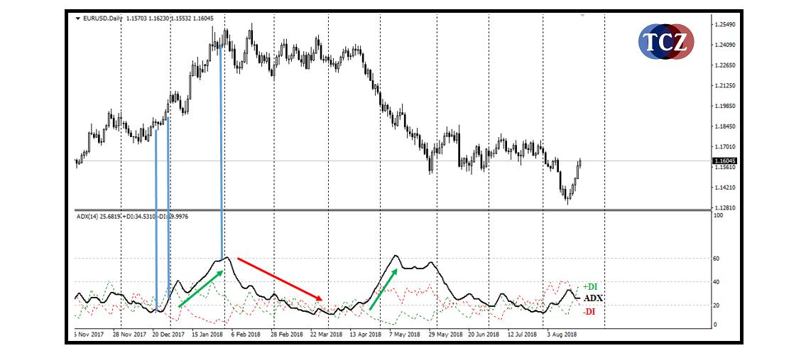 ADX indikátor v MT4 - síla trhu