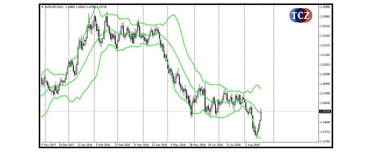Bollinger bands - bollingerova pásma v MT4, měření volatility